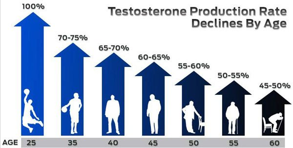low-testosterone-production-rate