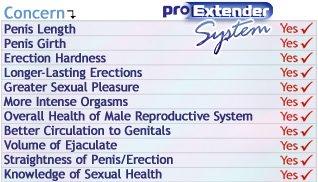 ProExtender Benefits